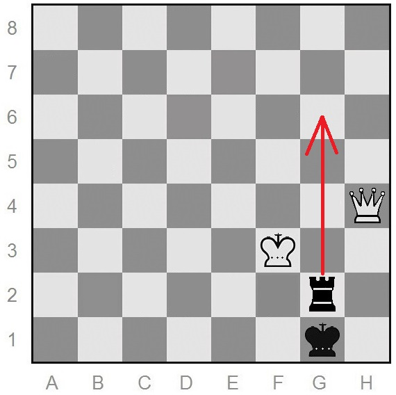 Black is about to move Rg6